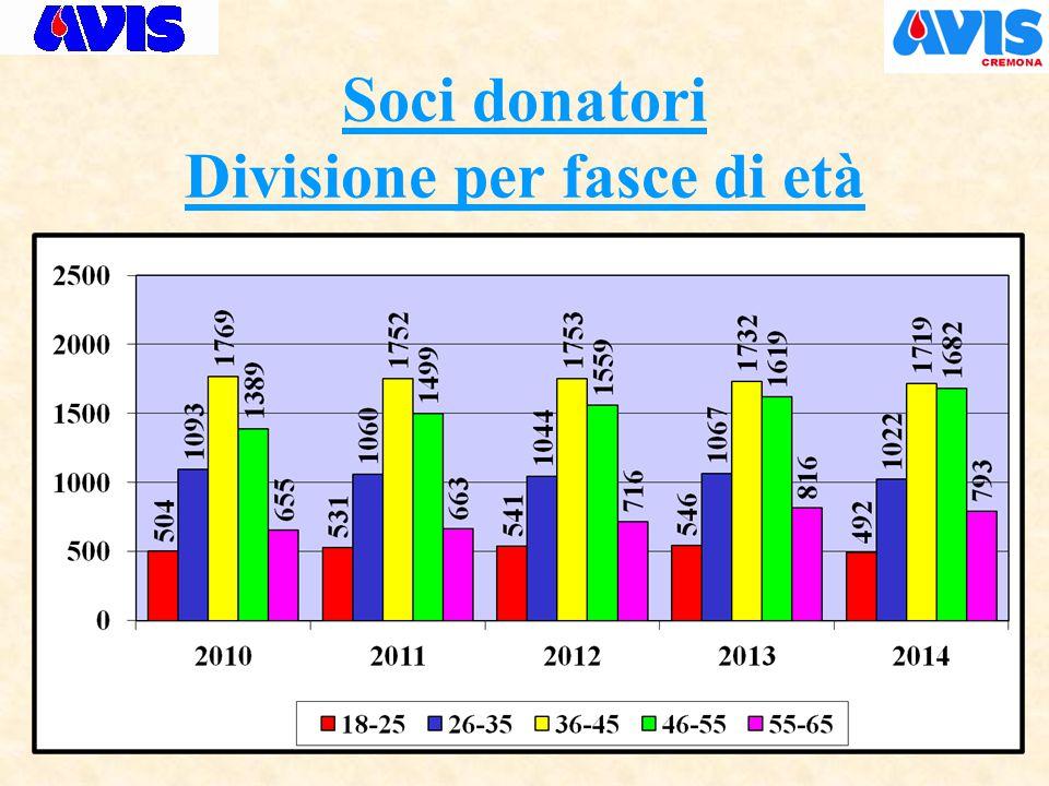 Soci donatori Divisione per fasce di età