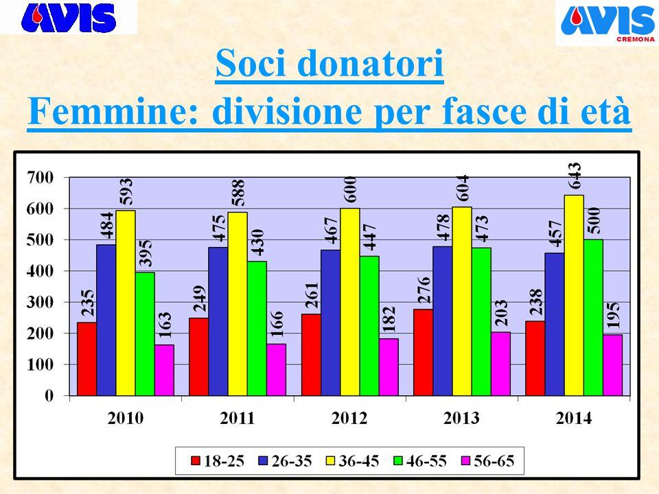 Soci donatori Femmine: divisione per fasce di età