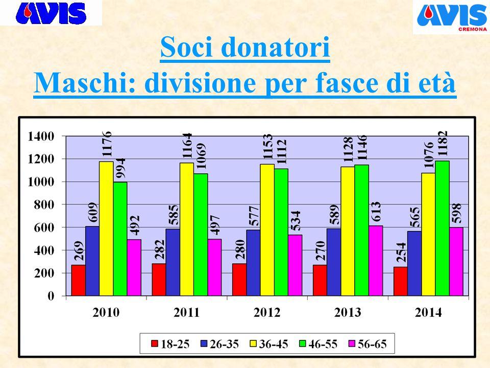 Soci donatori Maschi: divisione per fasce di età