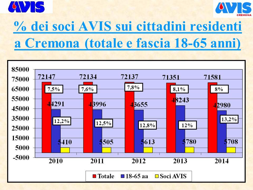 % dei soci AVIS sui cittadini residenti a Cremona (totale e fascia 18-65 anni) 8,1% 12% 7,8% 12,8% 13,2% 8%7,6% 12,5% 7,5% 12,2%