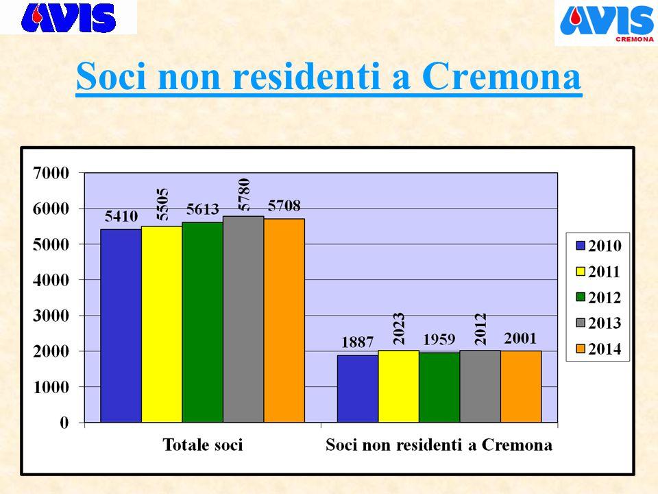 Soci non residenti a Cremona