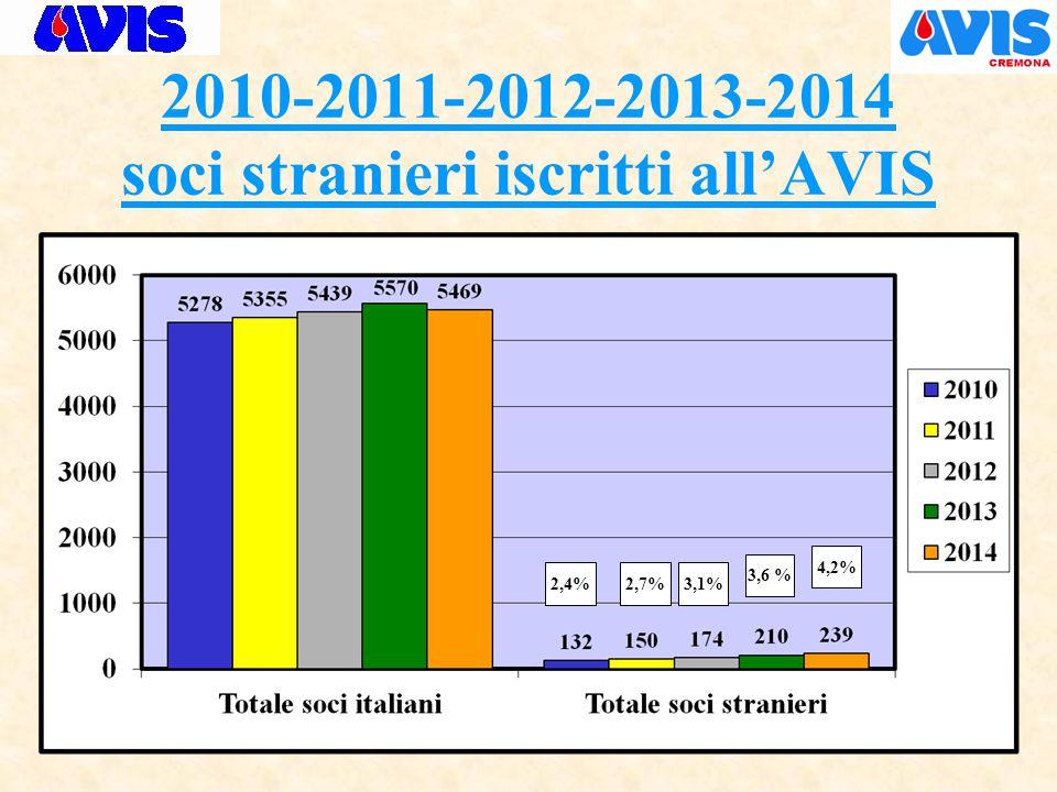2010-2011-2012-2013-2014 soci stranieri iscritti all'AVIS 3,6 % 4,2% 2,4%2,7%3,1%