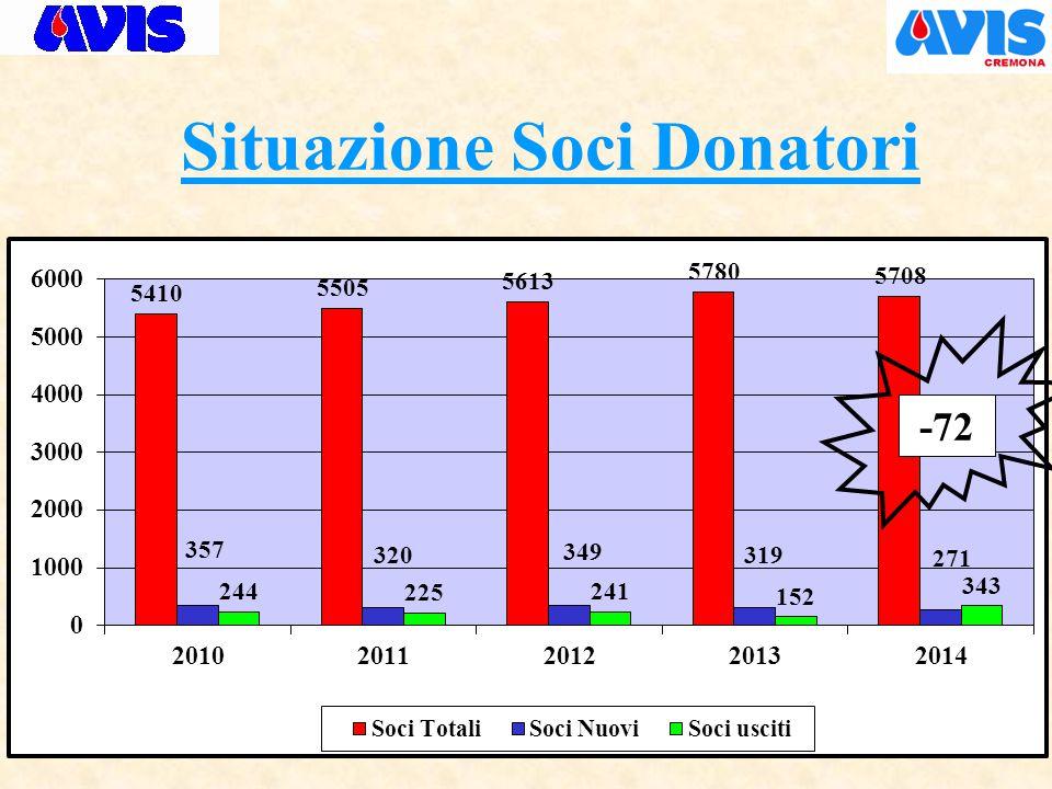 Situazione Soci Donatori -72