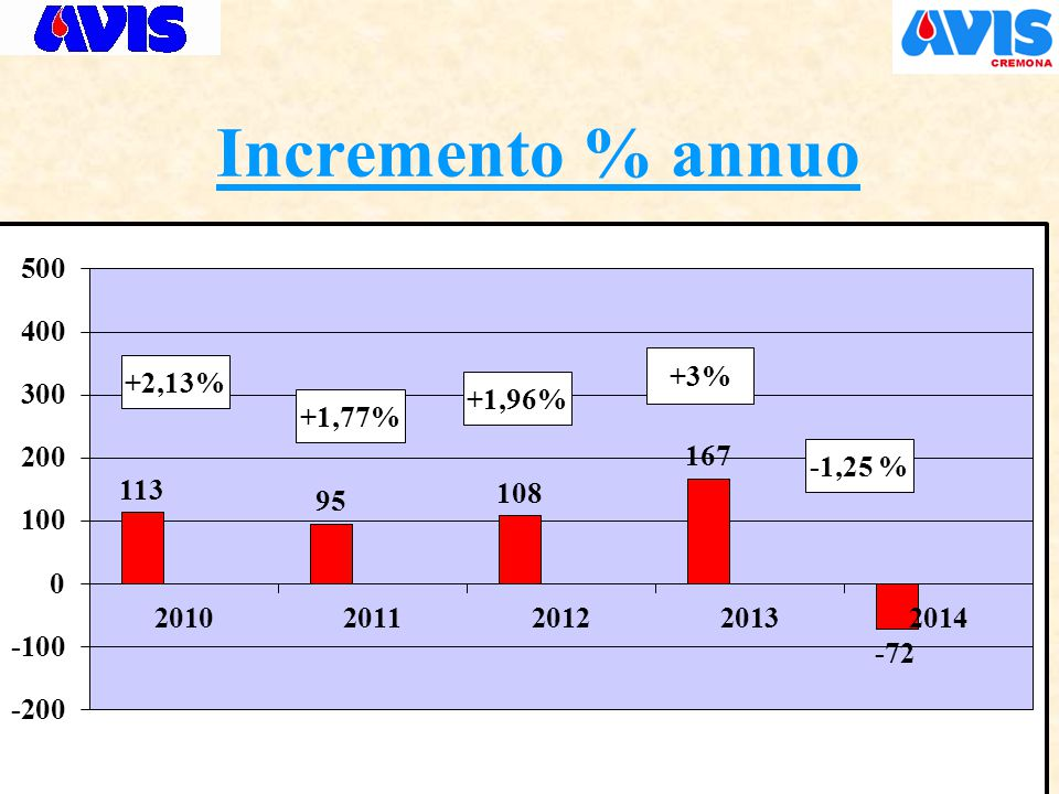 Incremento % annuo +3% -1,25 % +2,13% +1,77% +1,96%