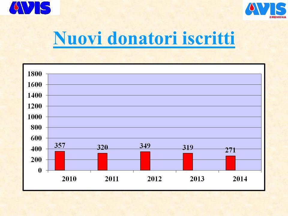 Nuovi donatori iscritti
