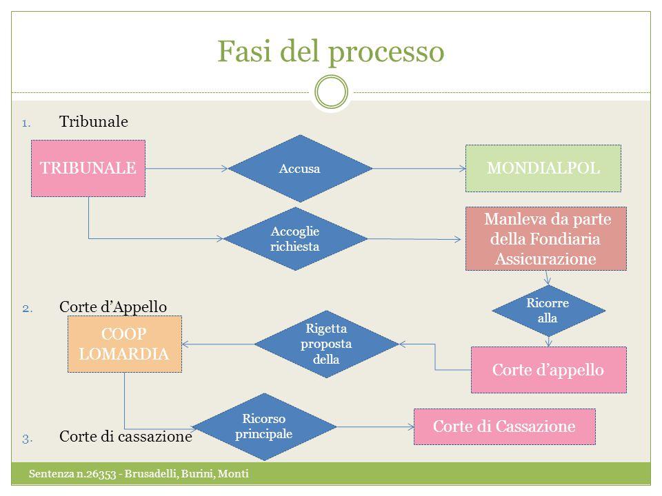 Accoglie richiesta Manleva da parte della Fondiaria Assicurazione Fasi del processo 1.
