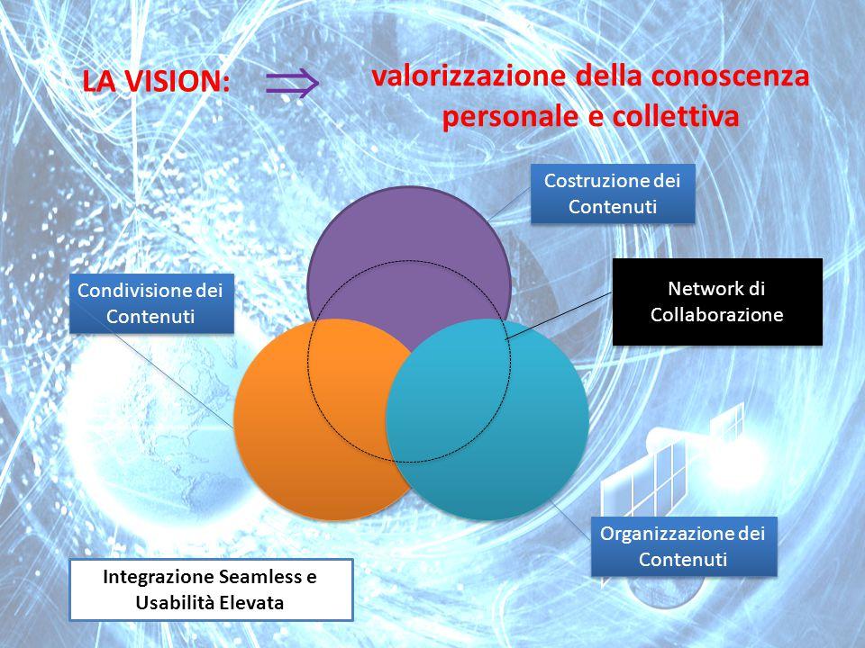 LA VISION: Costruzione dei Contenuti Organizzazione dei Contenuti Condivisione dei Contenuti Network di Collaborazione Integrazione Seamless e Usabilità Elevata valorizzazione della conoscenza personale e collettiva 