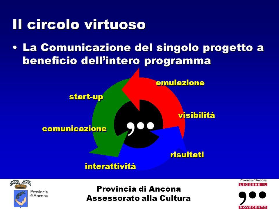 Provincia di Ancona Assessorato alla Cultura Il circolo virtuoso La Comunicazione del singolo progetto a beneficio dell'intero programmaLa Comunicazio