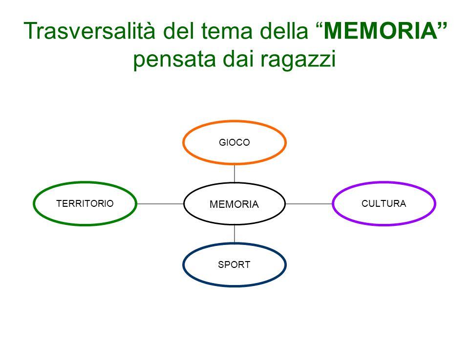 """Trasversalità del tema della """"MEMORIA"""" pensata dai ragazzi MEMORIA GIOCOCULTURASPORTTERRITORIO"""