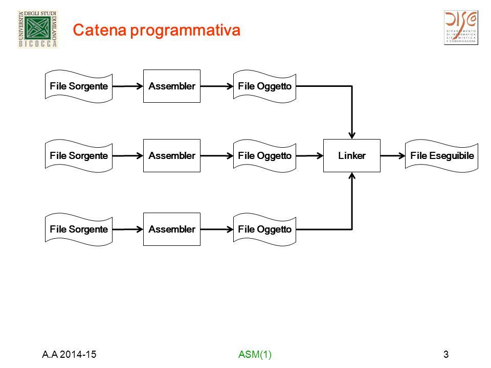 Catena programmativa A.A 2014-15ASM(1)3 File Sorgente Assembler File Oggetto Linker File Eseguibile