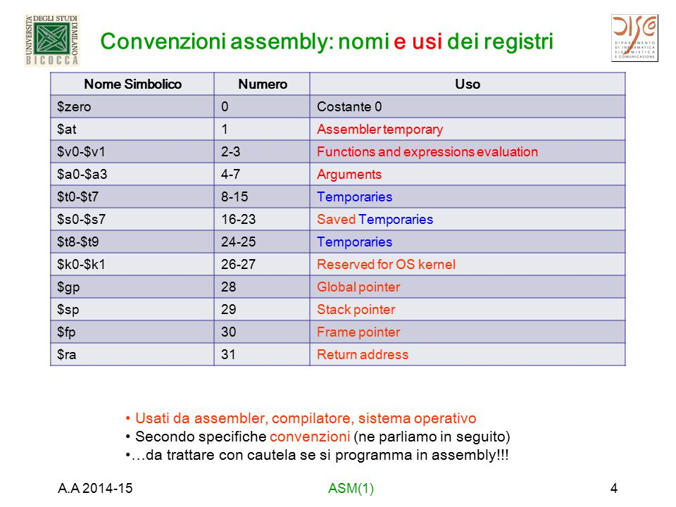 Convenzioni assembly: nomi e usi dei registri Nome SimbolicoNumeroUso $zero0Costante 0 $at1Assembler temporary $v0-$v12-3Functions and expressions eva
