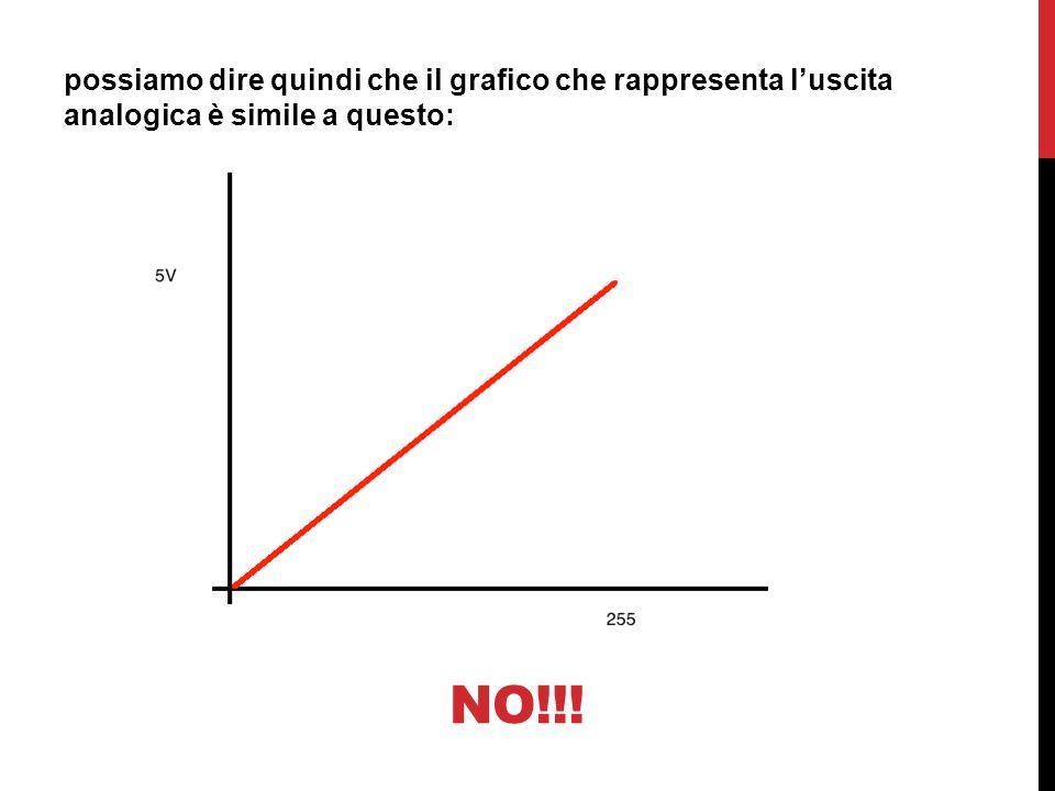 possiamo dire quindi che il grafico che rappresenta l'uscita analogica è simile a questo: NO!!!