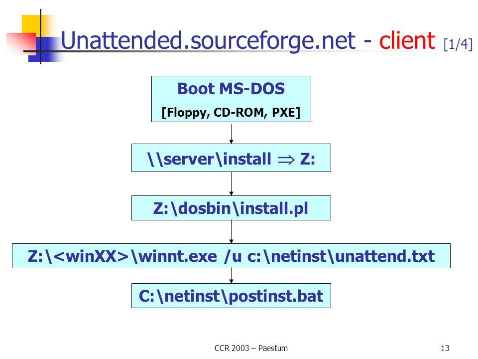 CCR 2003 – Paestum13 Unattended.sourceforge.net - client [1/4] Boot MS-DOS [Floppy, CD-ROM, PXE] \\server\install  Z: Z:\dosbin\install.pl Z:\ \winnt