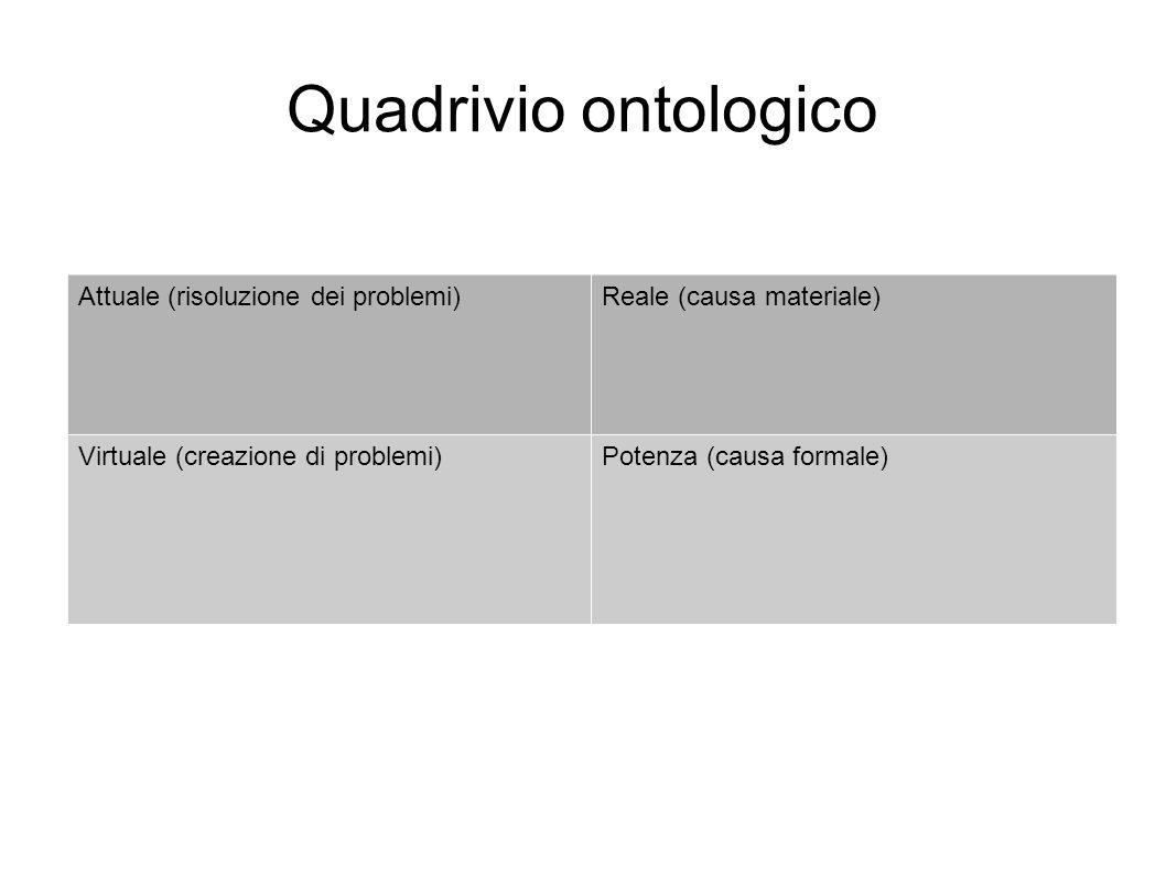 Quadrivio ontologico Attuale (risoluzione dei problemi)Reale (causa materiale) Virtuale (creazione di problemi)Potenza (causa formale)