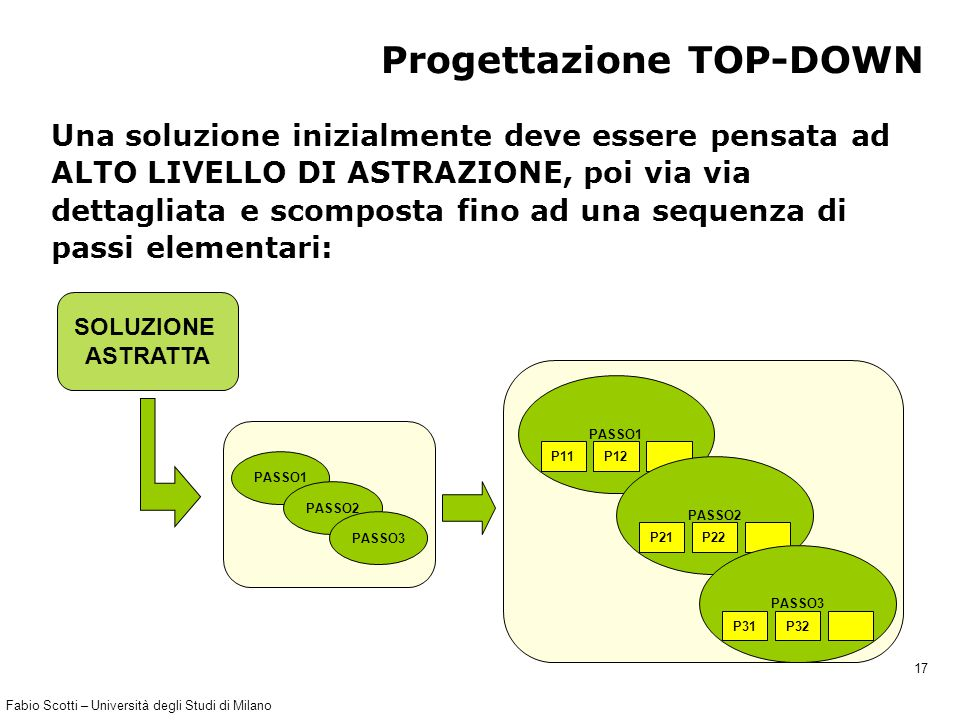Fabio Scotti – Università degli Studi di Milano 17 Progettazione TOP-DOWN Una soluzione inizialmente deve essere pensata ad ALTO LIVELLO DI ASTRAZIONE, poi via via dettagliata e scomposta fino ad una sequenza di passi elementari: SOLUZIONE ASTRATTA PASSO1 PASSO2 PASSO3 PASSO1 P11P12 PASSO2 P21P22 PASSO3 P31P32