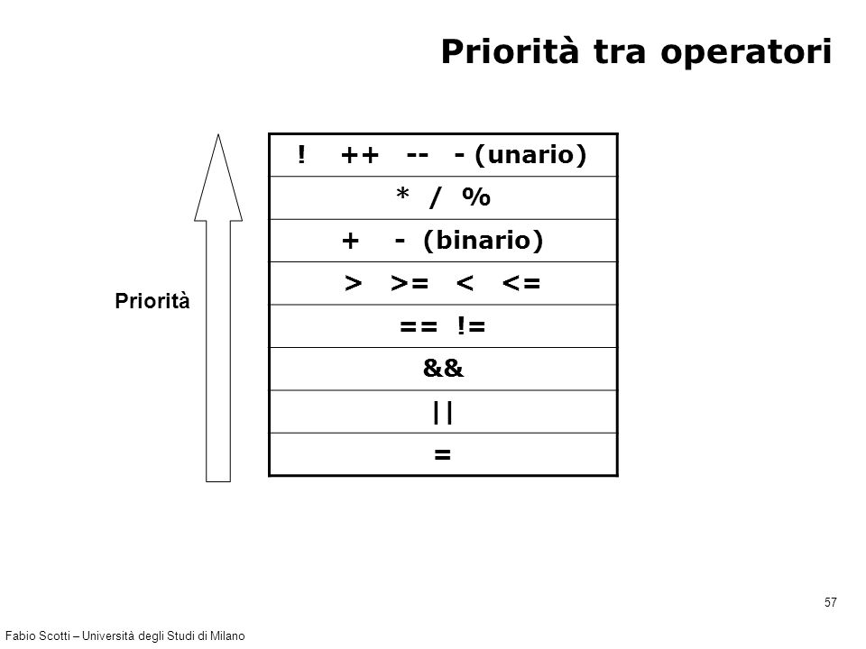 Fabio Scotti – Università degli Studi di Milano 57 Priorità tra operatori ! ++ -- - (unario) * / % + - (binario) > >= < <= == != && || = Priorità