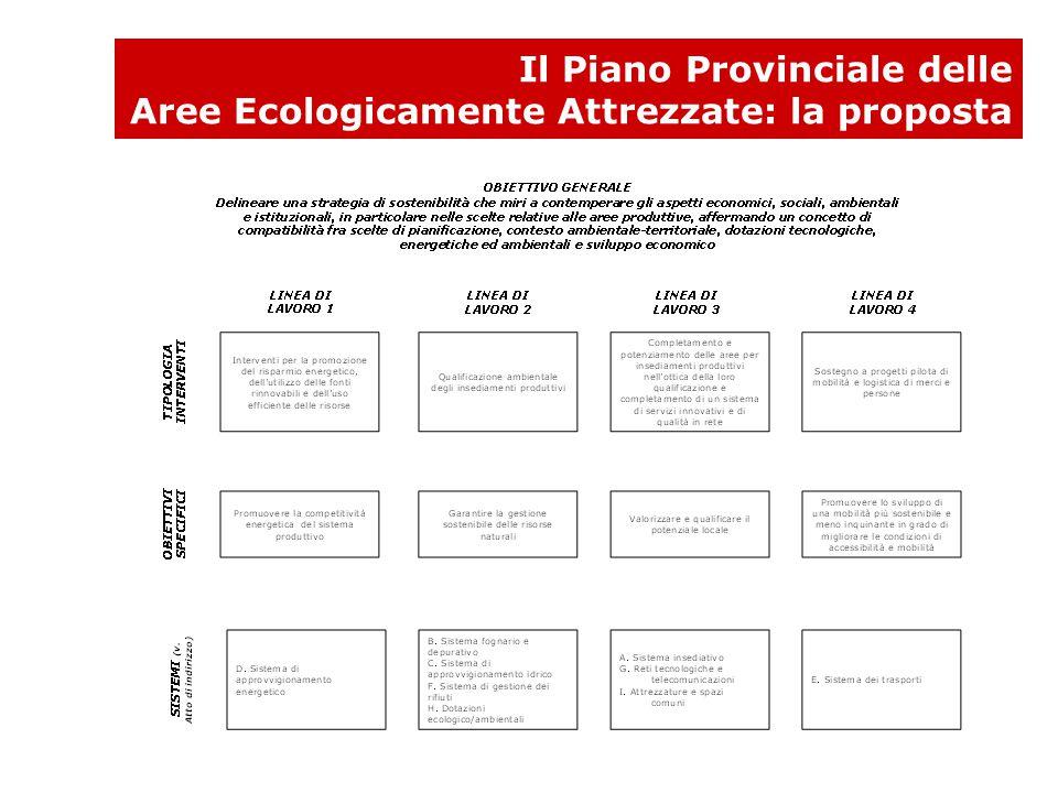 Il Piano Provinciale delle Aree Ecologicamente Attrezzate: la proposta