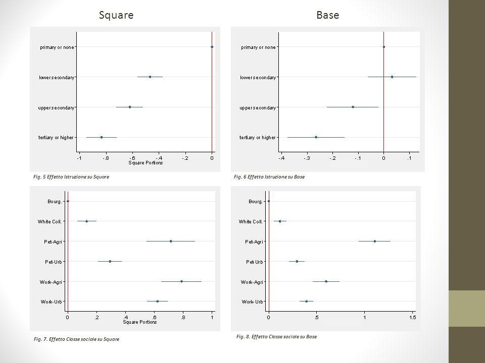 SquareBase Fig. 5 Effetto Istruzione su SquareFig.
