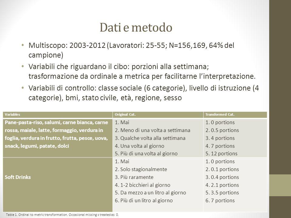 Figure 5. Food consumption trends. 2003-2012.