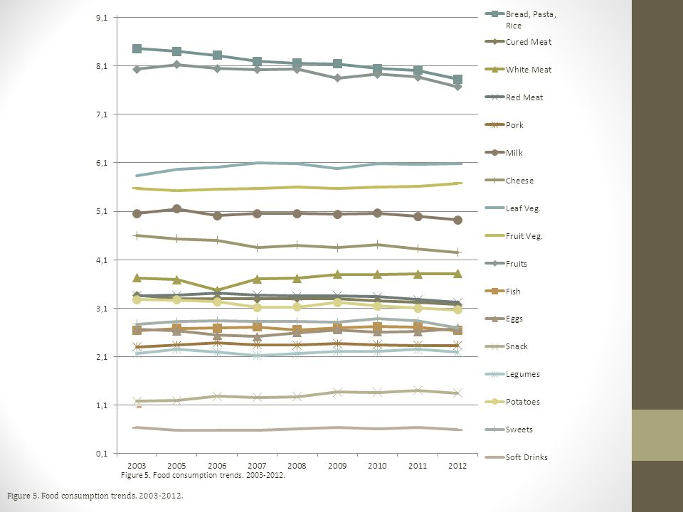 Figure 5. Food consumption trends. 2003-2012.