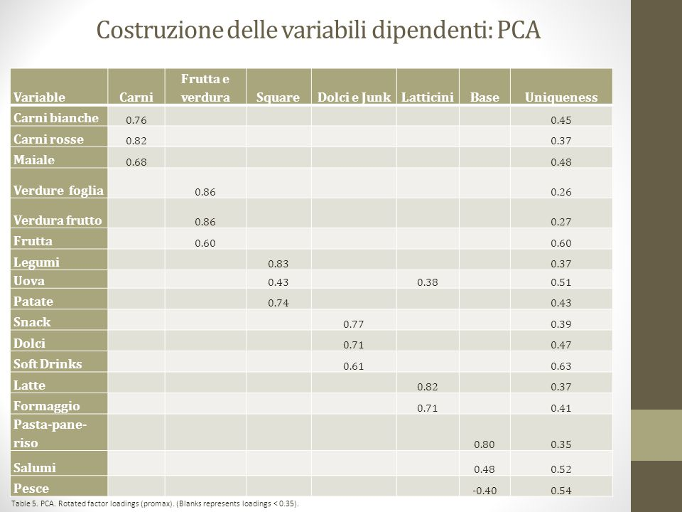 Regressione OLS Meat Veg&Fru Snack&Sweets Square Dairy Essential Fish Controls 20050.01(0.05)0.15*(0.08)0.07*(0.04)0.05(0.04)0.03(0.05)-0.11**(0.04)0.03(0.02) 2006-0.08*(0.05)2.55***(0.08)0.17***(0.04)-0.10**(0.04)-0.15***(0.05)-0.17***(0.04)0.04**(0.02) 20070.08(0.05)0.21***(0.08)0.17***(0.04)-0.32***(0.04)-0.24***(0.05)-0.30***(0.04)0.06***(0.02) 20080.07(0.05)0.18**(0.08)0.20***(0.04)-0.22***(0.04)-0.23***(0.05)-0.31***(0.04)0.00(0.02) 20090.21***(0.05)-0.17**(0.08)0.32***(0.04)0.02(0.04)-0.28***(0.05)-0.32***(0.04)0.04*(0.02) 20100.18***(0.05)-0.00(0.08)0.39***(0.04)-0.07*(0.04)-0.20***(0.05)-0.43***(0.04)0.06***(0.02) 20110.13***(0.05)-0.05(0.08)0.42***(0.04)-0.09**(0.04)-0.33***(0.05)-0.49***(0.04)0.05***(0.02) 20120.10**(0.05)-0.21**(0.08)0.19***(0.04)-0.11**(0.04)-0.48***(0.05)-0.72***(0.04)-0.02(0.02) White Coll.0.04(0.04)0.04(0.06)0.09***(0.03)0.13***(0.03)0.12***(0.04)0.12***(0.03)-0.04**(0.02) Pet.