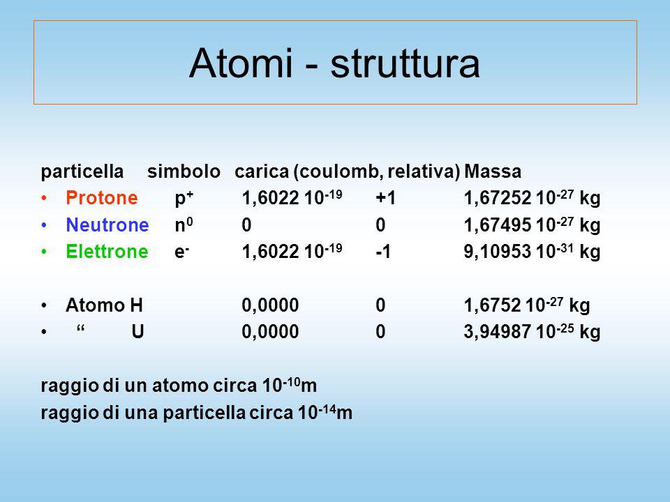 Atomi - struttura particella simbolo carica (coulomb, relativa) Massa Protonep + 1,6022 10 -19 +1 1,67252 10 -27 kg Neutronen 0 00 1,67495 10 -27 kg Elettronee - 1,6022 10 -19 -1 9,10953 10 -31 kg Atomo H0,00000 1,6752 10 -27 kg U0,00000 3,94987 10 -25 kg raggio di un atomo circa 10 -10 m raggio di una particella circa 10 -14 m
