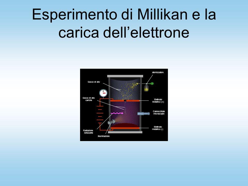 Esperimento di Millikan e la carica dell'elettrone Gocce di olio cariche Radiazione ionizzante illuminazione Elettrodo metallico (-) Cannocchiale microscopio atomizzatore Elettrodo Metallico (+)