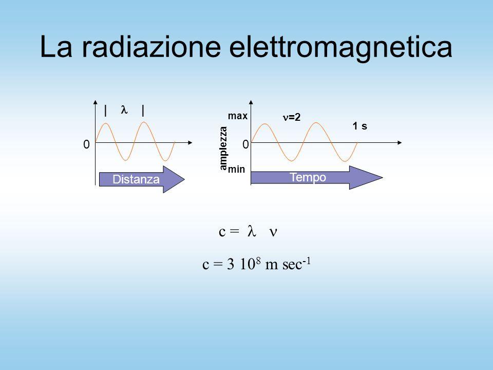 La radiazione elettromagnetica c = c = 3 10 8 m sec -1 Distanza Tempo 00 ampiezza max min | 1 s =2