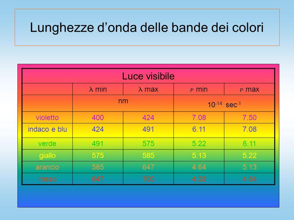 Lunghezze d'onda delle bande dei colori Luce visibile min max min max nm 10 -14 sec -1 violetto4004247.087.50 indaco e blu4244916.117.08 verde4915755.226.11 giallo5755855.135.22 arancio5856474.645.13 rosso6477004.284.64