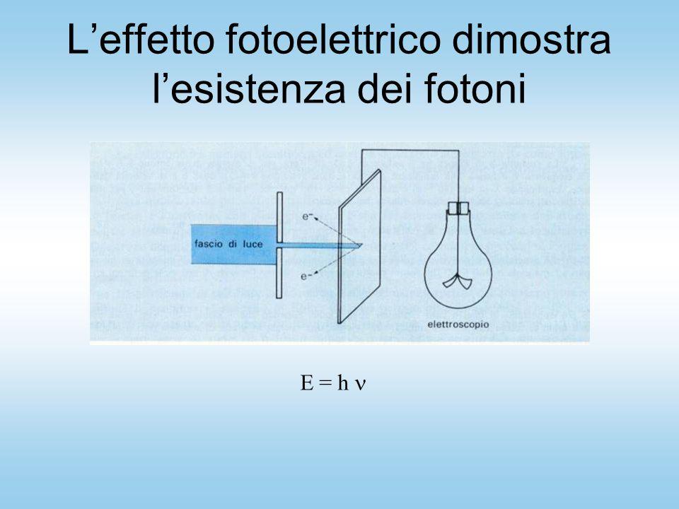 L'effetto fotoelettrico dimostra l'esistenza dei fotoni E = h