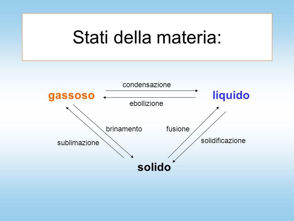 Stati della materia: gassosoliquido solido ebollizione condensazione fusione solidificazione brinamento sublimazione