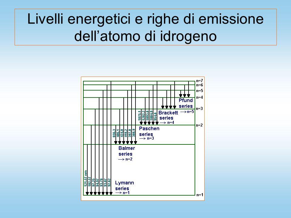 Livelli energetici e righe di emissione dell'atomo di idrogeno