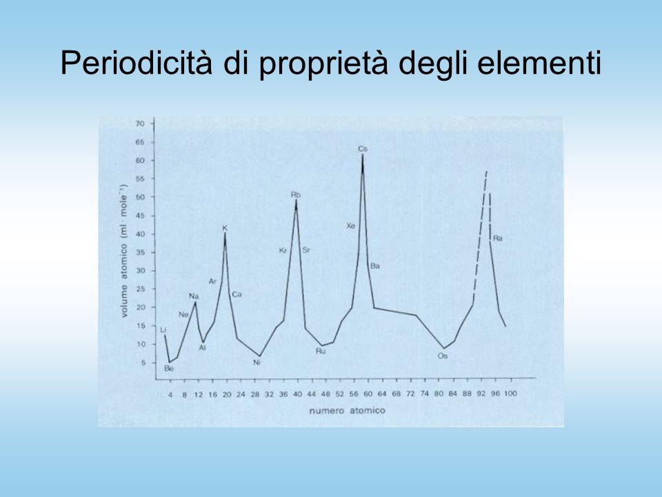 Periodicità di proprietà degli elementi