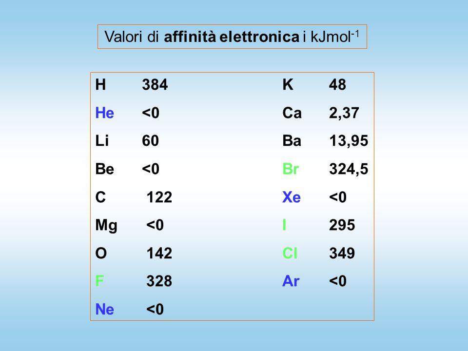 Valori di affinità elettronica i kJmol -1 H384K48 He<0Ca2,37 Li60Ba13,95 Be<0Br324,5 C 122Xe<0 Mg <0I295 O 142Cl349 F 328Ar<0 Ne <0