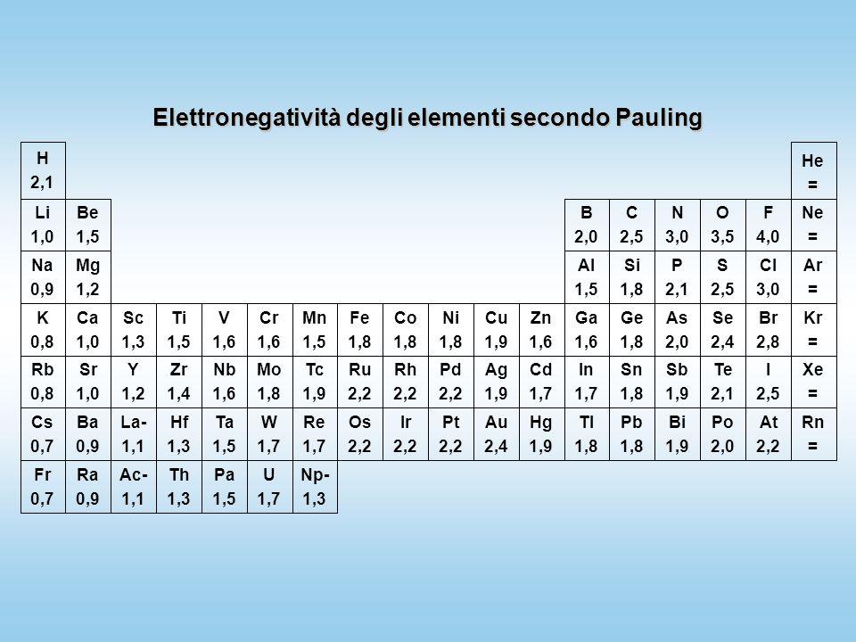 Elettronegatività degli elementi secondo Pauling