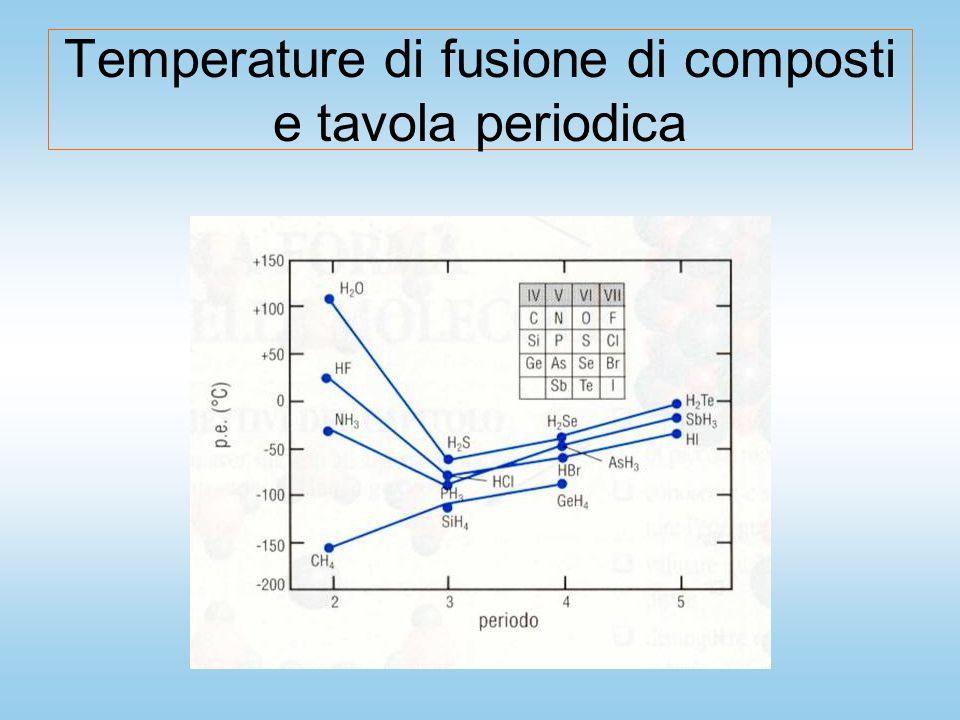 Temperature di fusione di composti e tavola periodica