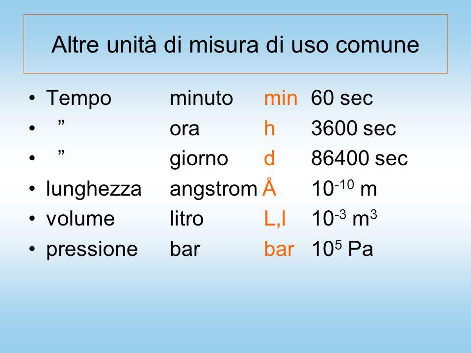 MATERIA - CLASSIFICAZIONE Sostanze pure Miscele omogenee Materia composti elementi (atomi) Miscele eterogenee