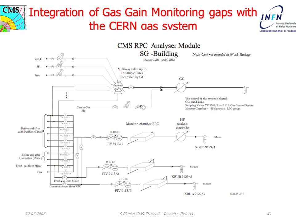12-07-2007 S.Bianco CMS Frascati - Incontro Referee 26 Integration of Gas Gain Monitoring gaps with the CERN gas system