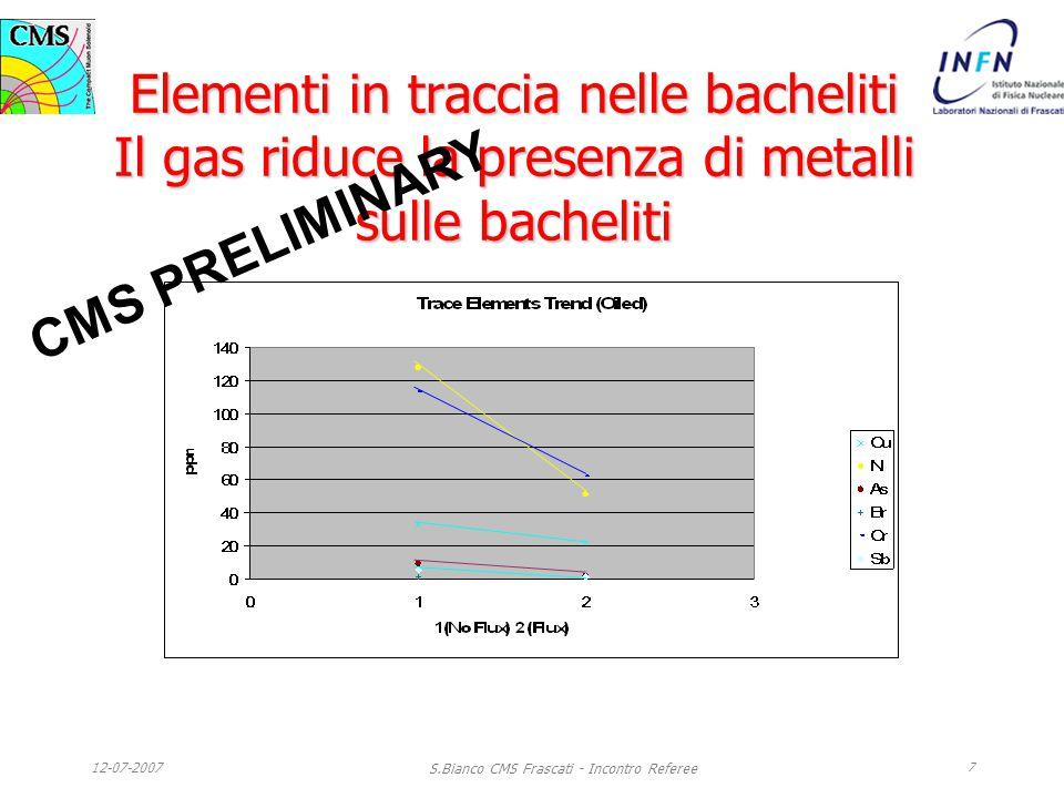 12-07-2007 S.Bianco CMS Frascati - Incontro Referee 7 Elementi in traccia nelle bacheliti Il gas riduce la presenza di metalli sulle bacheliti CMS PRELIMINARY