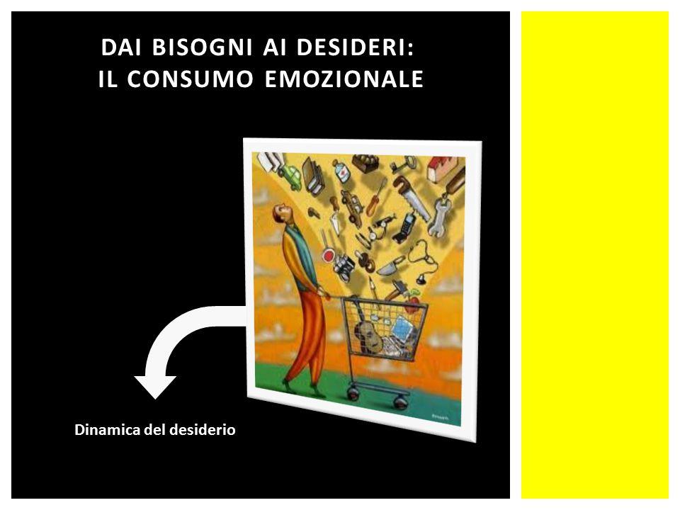 DAI BISOGNI AI DESIDERI: IL CONSUMO EMOZIONALE Dinamica del desiderio