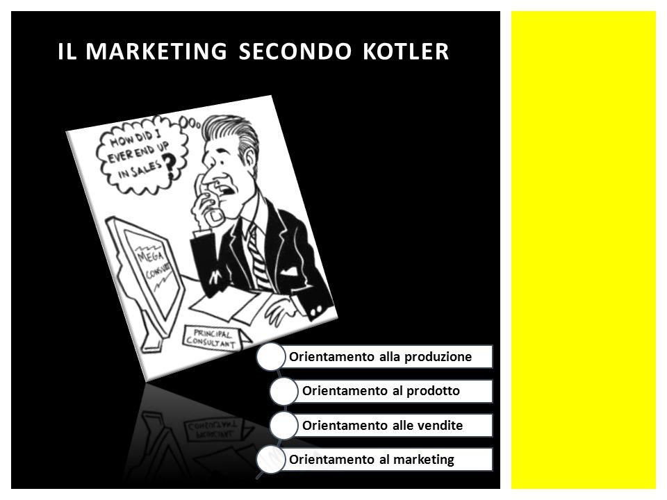 IL MARKETING SECONDO KOTLER Orientamento alla produzione Orientamento al prodotto Orientamento alle vendite Orientamento al marketing