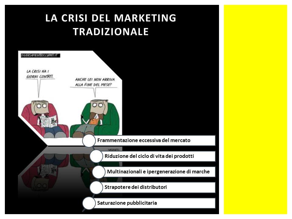 LA CRISI DEL MARKETING TRADIZIONALE Frammentazione eccessiva del mercato Riduzione del ciclo di vita dei prodotti Multinazionali e ipergenerazione di marche Strapotere dei distributori Saturazione pubblicitaria