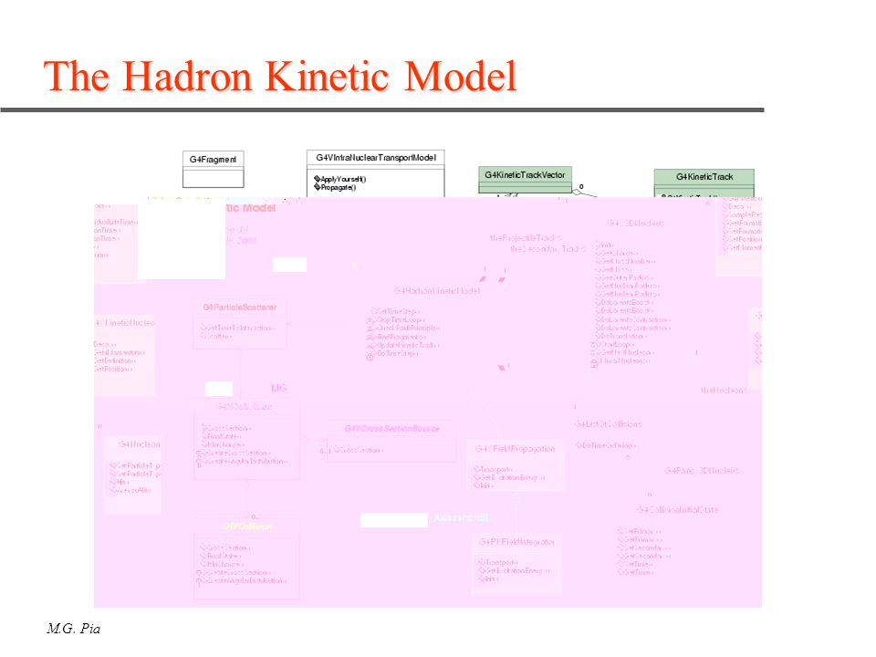 M.G. Pia The Hadron Kinetic Model