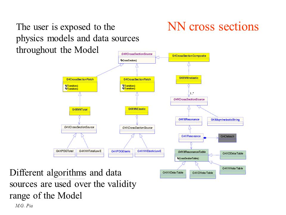 M.G. Pia NN cross sections The user is exposed to the physics models and data sources throughout the Model Different algorithms and data sources are u
