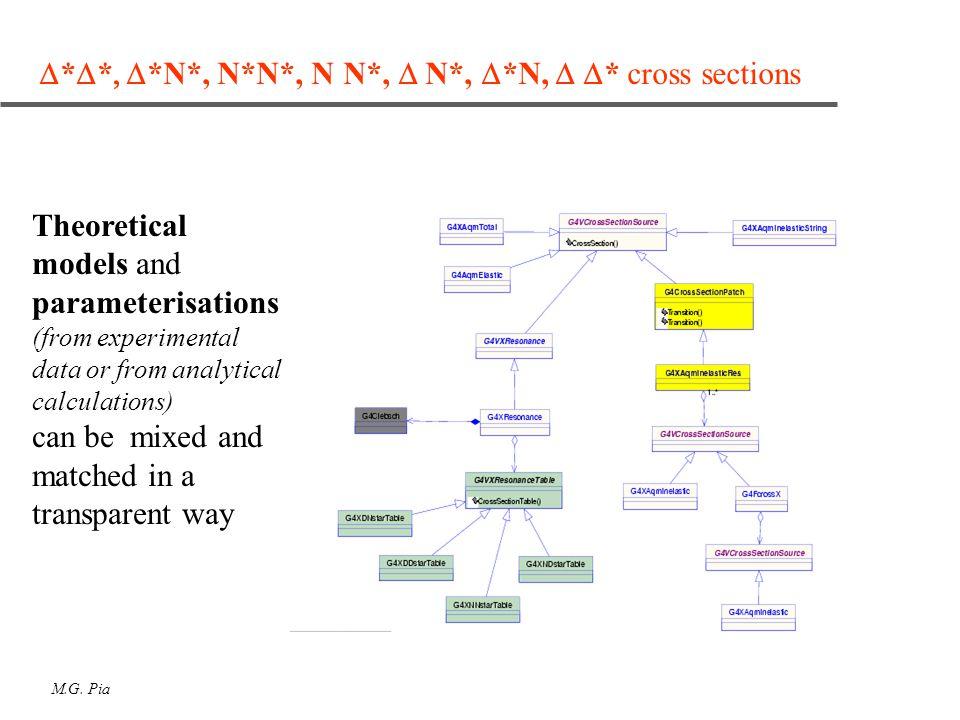 M.G. Pia  *  *  *N*, N*N*, N N*,  N*,  *N,  * cross sections Theoretical models and parameterisations (from experimental data or from analyt