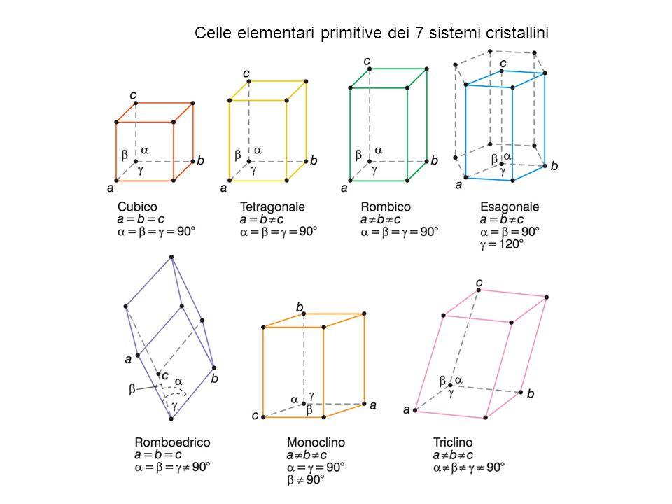 Tre tipi di reticoli in cristalli ionici