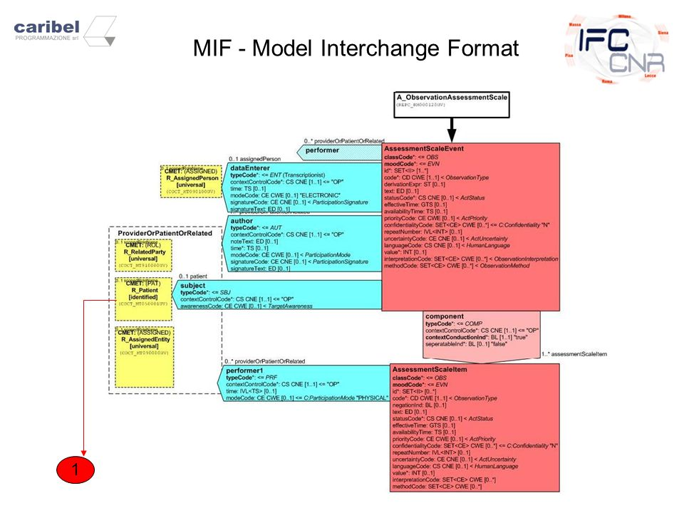 1 MIF - Model Interchange Format