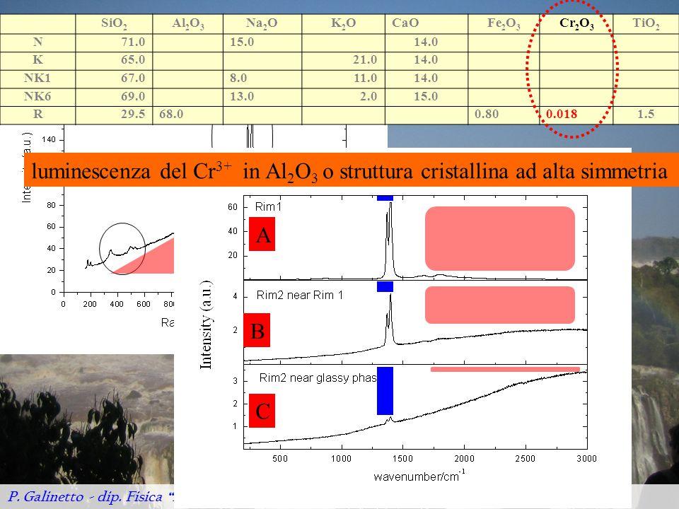 A C B luminescenza del Cr 3+ in Al 2 O 3 o struttura cristallina ad alta simmetria Tables SiO 2 Al 2 O 3 Na 2 OK2OK2OCaOFe 2 O 3 Cr 2 O 3 TiO 2 N71.015.014.0 K65.021.014.0 NK167.08.011.014.0 NK669.013.02.015.0 R29.568.00.800.0181.5