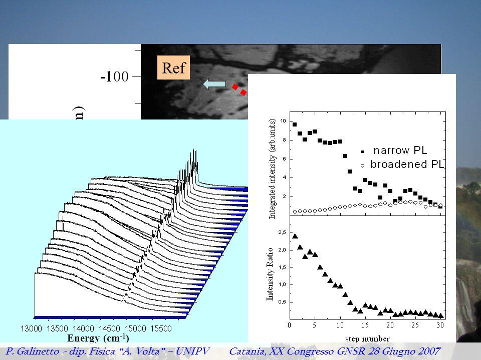 "200 -200 Ref G Energy (cm -1 ) P. Galinetto - dip. Fisica ""A. Volta"" – UNIPV Catania, XX Congresso GNSR 28 Giugno 2007"