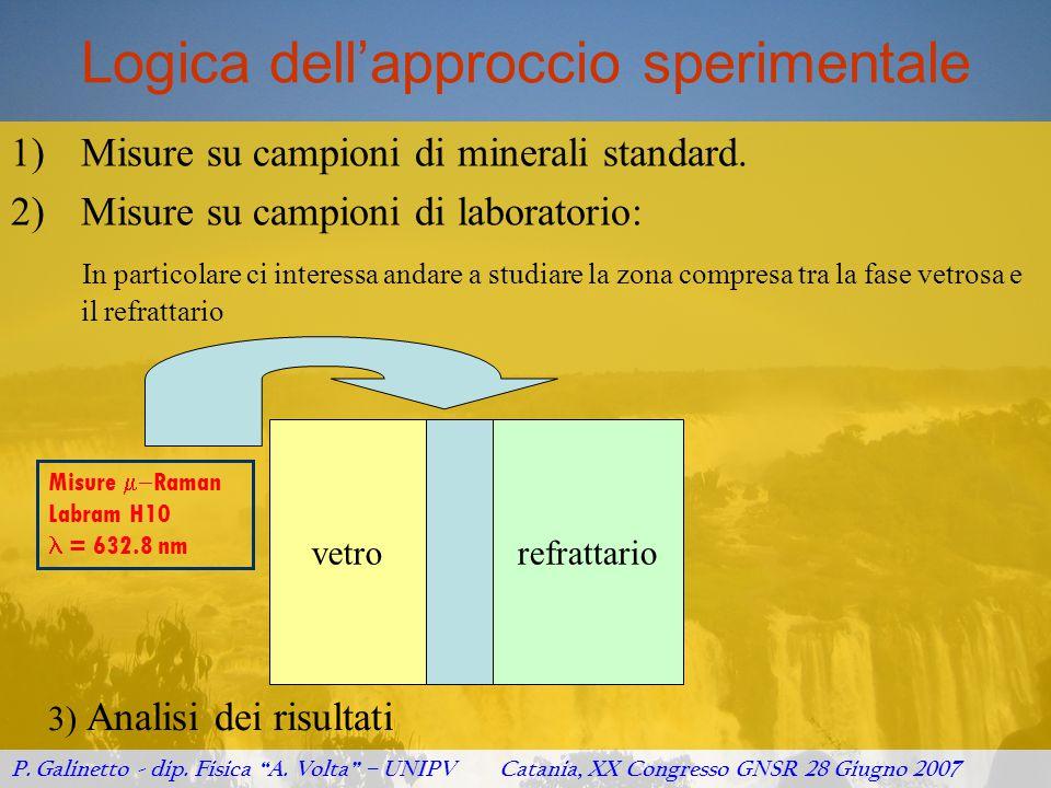 Logica dell'approccio sperimentale 1)Misure su campioni di minerali standard. 2)Misure su campioni di laboratorio: In particolare ci interessa andare